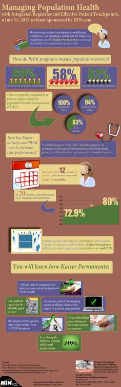 Although managing patient populations can be challenging, organizations with population health management (PHM) programs have seen many positive impacts on population metrics. For example, Kaiser Permanente is able to manage the health of its population proactively by maximizing patient touchpoints, modifying workflows and creating a safety net for high-risk conditions. #PHM #infographic