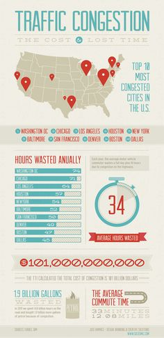 Traffic Congestion Infographic  - USA