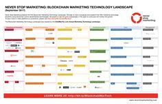 The Blockchain Marketing Technology Landscape Technology Management, Marketing Technology, Marketing Automation, Viral Marketing, Marketing And Advertising, Internet Marketing, Digital Marketing, Blockchain Cryptocurrency, Blockchain Technology
