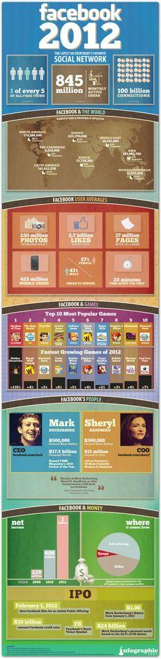 Facebook 2012 infographics