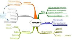 mindmapping for project planning