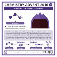 21 December – Flaming Christmas Puddings <— Go to day 20   |   Return to Advent Calendar   |   Go to day 22 —>