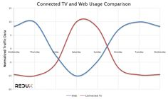 Connected TV and Web Usage Comparison