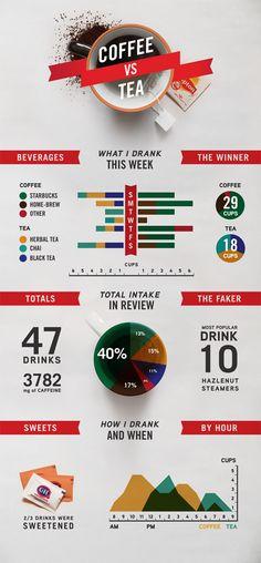coffee vs. tea infographic #stuffteapeoplelike