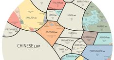The World's Most-Spoken Languages In A Single Infographic | Bored Panda