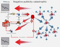 Negative Publicity Catastrophic
