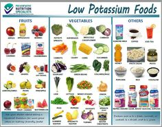 KidneyGrub low potassium foods have less than 200 mg per serving. This handout is not comprehensive but has some of the most common low potassium foods that people enjoy. (See the Grocery List for oth Tex Mex, Dieta Renal, Food For Kidney Health, Kidney Foods, Low Potassium Recipes, High Potassium Foods List, Low Phosphorus Foods, Low Potassium Meats, Low Sodium Foods