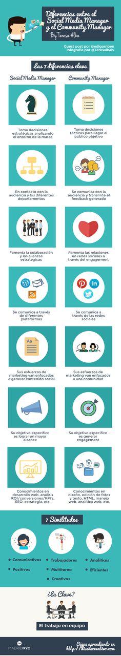 Diferencias entre Community Manager y Social Media Manager #infografía