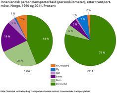 energi til transport i norge - Google-søk