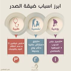 Info-graphics Self-development on Behance Life Skills Activities, Health And Fitness Expo, Business Notes, Vie Motivation, How To Improve Relationship, Islamic Phrases, Negative Thinking, Medical Laboratory Science, Islam Facts