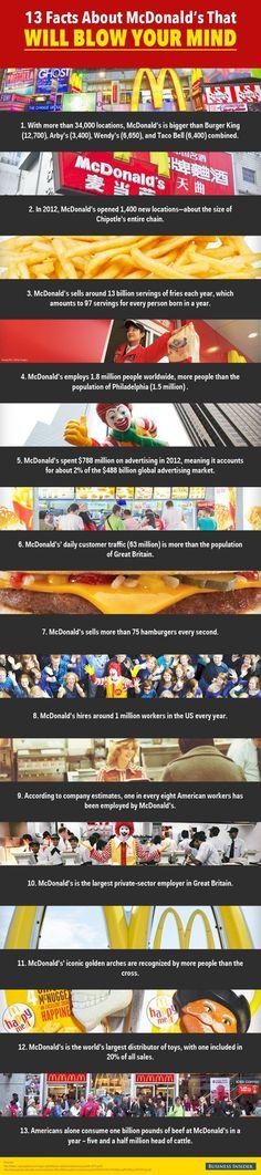 13 Facts About McDonald's That Will Blow Your Mind - Yahoo Finance...whooooaaaaa