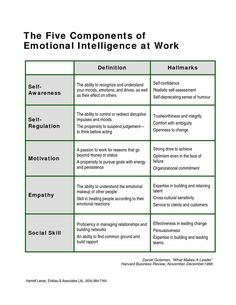iammoulude: Emotional Intelligence: Components and Emotional Competence… Leadership Tips, Leadership Development, Professional Development, Self Development, Personal Development, Educational Leadership, Leadership Activities, Emotional Intelligence Leadership, Increase Intelligence