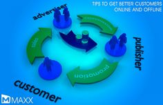 - The common methods to get customers in business are direct sales, advertising, etc - To get the right customers to buy the right products at the right time should have a careful and systematic planning with business process...http://maxxerp.blogspot.in/2014/04/tips-to-get-better-customers-online-and.html