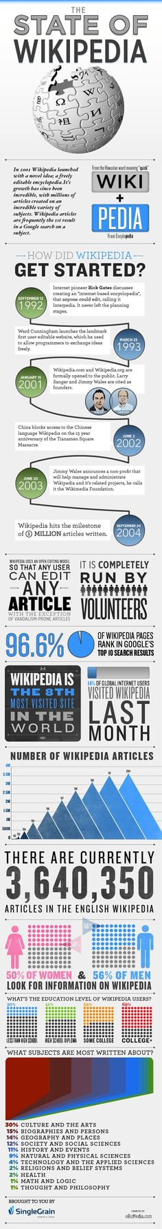 Historia y estado de la Wikipedia #infografia #infographic #socialmedia