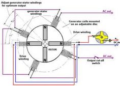 Free-Energy Devices - Moving Pulsed Systems