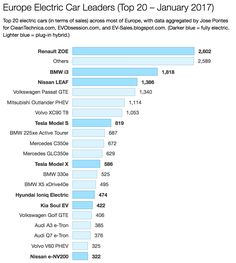 Renault Zoe Leaves The Competition In The Dust In Europe (Europe February Electric Car Sales) Outlander Phev, Renault Zoe, Bmw I3, Nissan Leaf, Mitsubishi Outlander, Top Cars, Vw Passat, Electric Cars, Car Ins