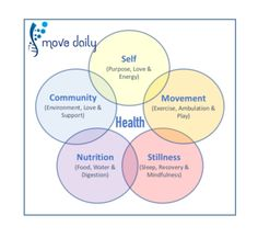5 Key Pillars of health & Wellbeing Better Day, Feel Better, Health And Wellbeing, Health And Nutrition, 5 Pillars, Health Blogs, Confidence Building, Etiquette, Sparkles