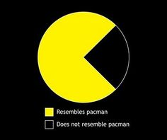 ... omg it DOES RESEMBLE PACMAN!