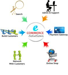 eCommerce Solution, eCommerce website solutions