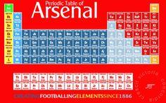 Arsenal FC Periodic Table