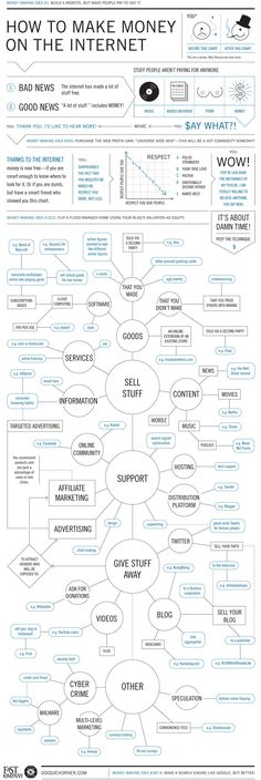 Infographic: How To Make Money On The Internet   See more about make money, make money online and making money. #internetmarketing