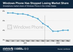 Windows Phone has stopped losing market share.