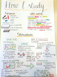 """title=""""This is just one example of how I learn. As you can see, I hate it, just a … -…""""> This is just one example of how I learn. As you can see, I hate it, just a … – Lerntipps – Middle School Hacks, High School Hacks, Life Hacks For School, School Study Tips, College Study Tips, Study Tips For Exams, College Notes, College Note Taking, Revision Tips"""