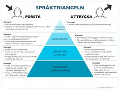 Teaching Writing, Teaching Resources, Things To Know, How To Know, Learn Swedish, Swedish Language, Adhd And Autism, Dyslexia, School Hacks