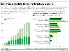 Pension Pulse: Growing Appetite For Infrastructure Assets?