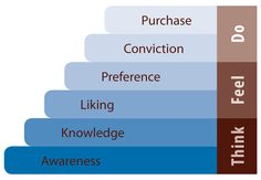 Simple linear model of consumer behaviour. May not work like this in real life.     Google Image Result for http://gimmecca.files.wordpress.com/2011/07/think-feel-do_11.jpg