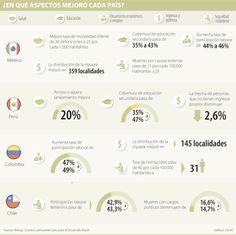 #AlianzadelPacífico ¿En qué aspectos mejoró cada país? vía @larepublica_co