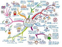 flirting games for kids videos online Mind Maping, Mind Map Art, Life Map, Education Positive, Dating Games, Games For Kids, Psychology, Coaching, About Me Blog