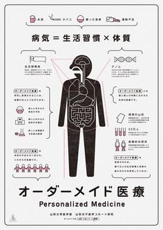 Infographic design Inspiration Health - Japanese Infographic Personalized Medicine Akaoni Design 2012 The Gurafiku archive of Japanese graphic design is a collection of visual research surveying the history of graphic design in Japan Japan Graphic Design, Japan Design, Graphic Design Posters, Graphic Design Inspiration, Web Design, Layout Design, Flyer Design, Information Visualization, Data Visualization