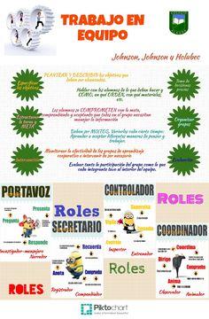 Infografía sobre trabajo en equipo, muy clara y completa, útil para tener…