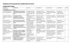 RÚBRICA DE EVALUACIÓN DEL COMENTARIO DE TEXTO. COMENTARIO FORMAL CRITERIOS / Excelente: 5 INDICADORES 1. ORGANIZACIÓN DE L...