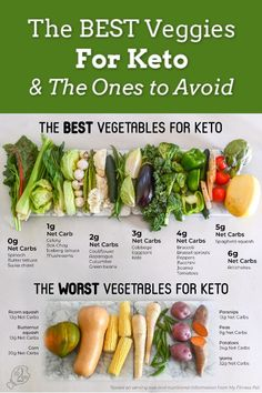 The Best and Worst Vegetables to Eat on Keto Grab our free printable for the best & worst vegetables for the keto diet! We share high versus low carb produce, along with the best options. Comida Keto, Keto Food List, Food Lists, Vegetarian Keto, Vegetarian Benefits, Keto Diet For Beginners, Diet Meal Plans, Healthy Eating, Clean Eating