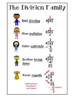 The Division Family! Great tool for teaching long division! Multiplication & Division for Kids Teaching Long Division, Math Division, Teaching Math, How To Teach Division, Division For Kids, 3rd Grade Division, Kindergarten Math, Math Charts, Math Anchor Charts