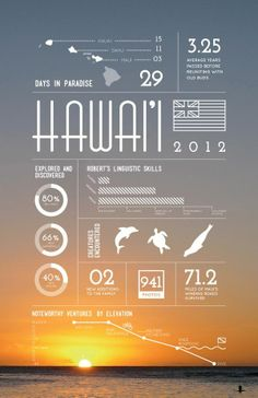Hawaii / facts and information / poster / design / layout / infographic Cv Inspiration, Graphic Design Inspiration, Brochure Inspiration, Graphisches Design, Layout Design, Design Ideas, Icon Design, Design Elements, Informations Design