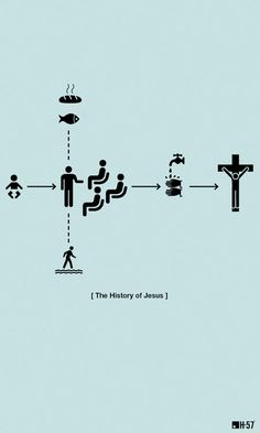 History of Jesus
