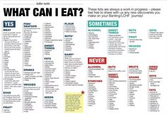 Foods on the Low Carb High Fat Diet you can eat, Diabetic food plans, Diabetes, LCHF Tthe 3 Week Diet 1200 Calorie Diet Meal Plans, Low Carb Meal Plan, Keto Diet Plan, Atkins Diet, Zero Carb Diet Plan, Diet Plans, 6 Week Diet Plan, Lchf Meal Plan, Low Fat Diet Plan