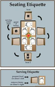 diagram for getting seating arrangements right! Serving etiquette tips are a Great Bonus!Perfect diagram for getting seating arrangements right! Serving etiquette tips are a Great Bonus! Dinning Etiquette, Table Setting Etiquette, Dinner Table Settings, Etiquette Dinner, Tea Etiquette, Comment Dresser Une Table, Etiquette And Manners, Table Manners, Partys