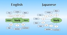 article, I break down Japanese sentence structure and show you exactly how Japanese sentences work. A solid understanding of this will save you a huge amount of time trying to make sense of Japanese grammar. Japanese Sentences, Japanese Grammar, Japanese Phrases, Japanese Words, Language Study, Language Lessons, Learn A New Language, Grammar Lessons, Writing Lessons