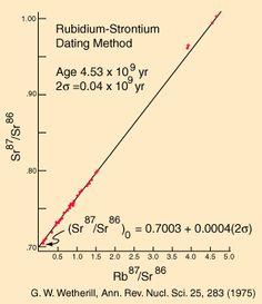 Rubidium strontium method dating