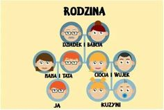 Family Guy, Education, Diy, Fictional Characters, Matki, Polish, School, Vitreous Enamel, Bricolage