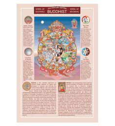 Buddhist Information Chart - Information Charts
