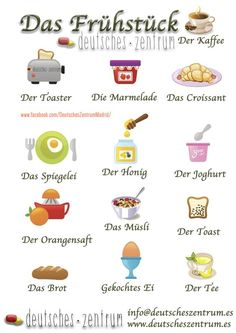 Useful German Vocabulary Breakfast Words~Das Frühstück Study German, Learn German, Learn French, German Grammar, German Words, German Language Learning, Language Study, German Resources, Deutsch Language