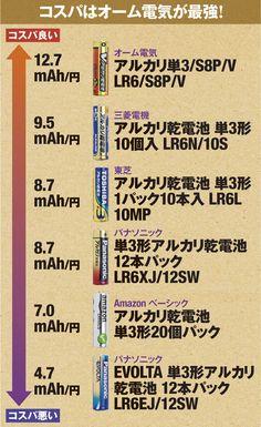 Japanese Language, Reading Lists, Trivia, Good To Know, Frugal, Saving Money, Life Hacks, Infographic, Knowledge