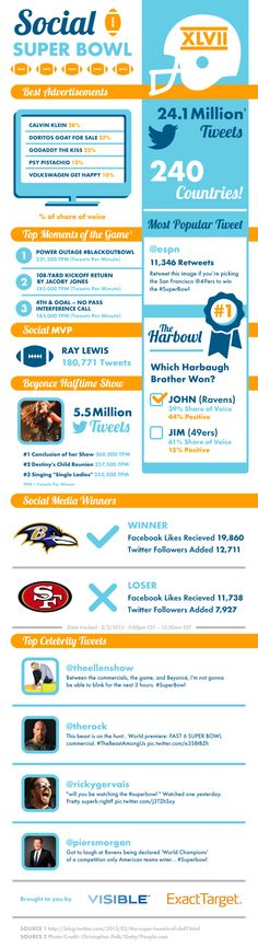 Who Won the 2013 Social Media #SuperBowl ?