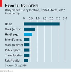 "Will ""wi-fi first"" internet telephony lure consumers away from #mobile carriers? http://ent.ms/p4OA5V  @TheEconomist"