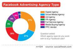 infographic social fresh facebook ads #infographics #socbiz